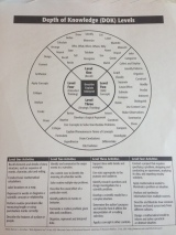 DOK chart