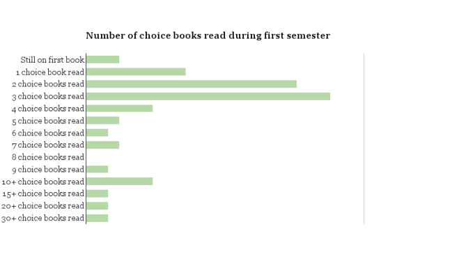 choice-books-read-during-first-semester